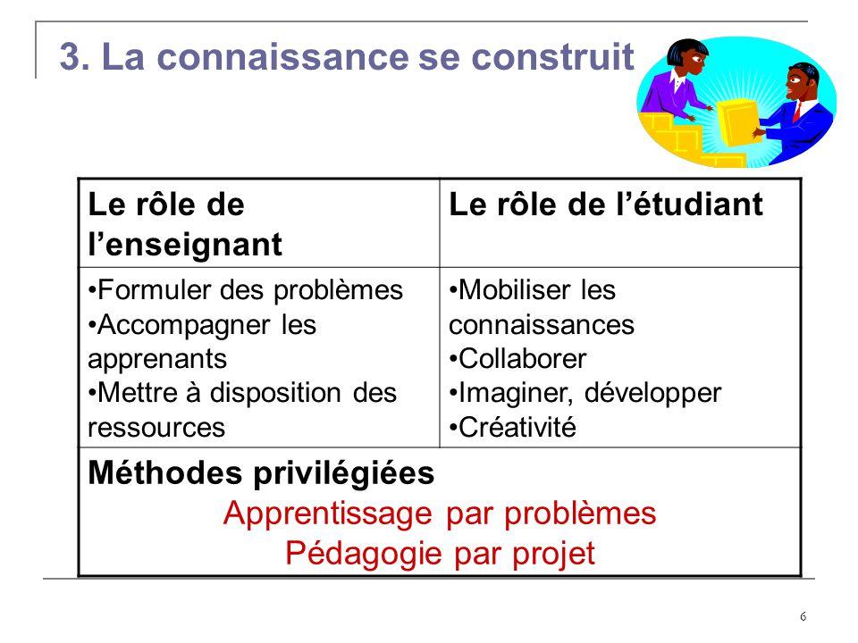 6 Le rôle de lenseignant Le rôle de létudiant Formuler des problèmes Accompagner les apprenants Mettre à disposition des ressources Mobiliser les conn