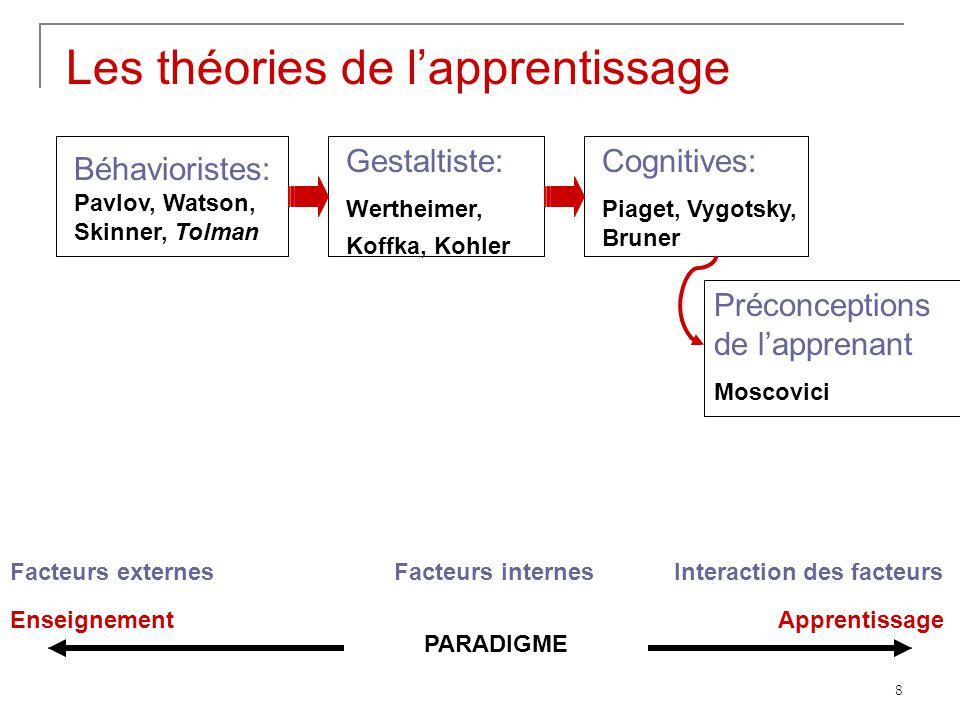 8 Béhavioristes: Pavlov, Watson, Skinner, Tolman Gestaltiste: Wertheimer, Koffka, Kohler Les théories de lapprentissage Cognitives: Piaget, Vygotsky,