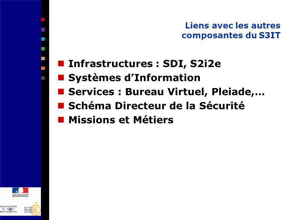 Liens avec les autres composantes du S3IT Infrastructures : SDI, S2i2e Systèmes dInformation Services : Bureau Virtuel, Pleiade,… Schéma Directeur de la Sécurité Missions et Métiers