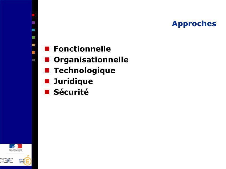 Approches Fonctionnelle Organisationnelle Technologique Juridique Sécurité