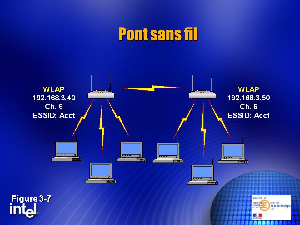 Pont sans fil Figure 3-7