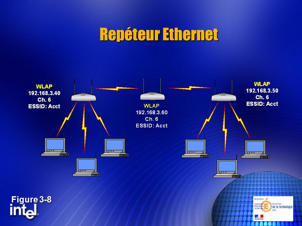 Repéteur Ethernet Figure 3-8