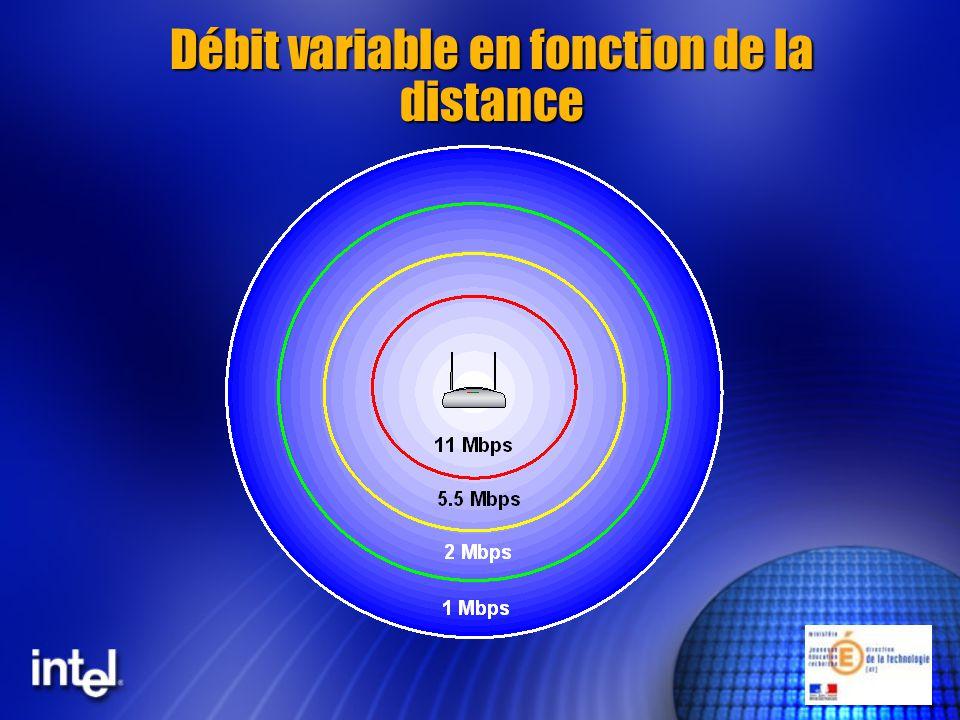 Le déploiement dune solution sous la norme 802.11 Notions de propagation des ondes radio (débits, absorption, réflexion) Notions de propagation des ondes radio (débits, absorption, réflexion) Les déploiements pratiques Les déploiements pratiques
