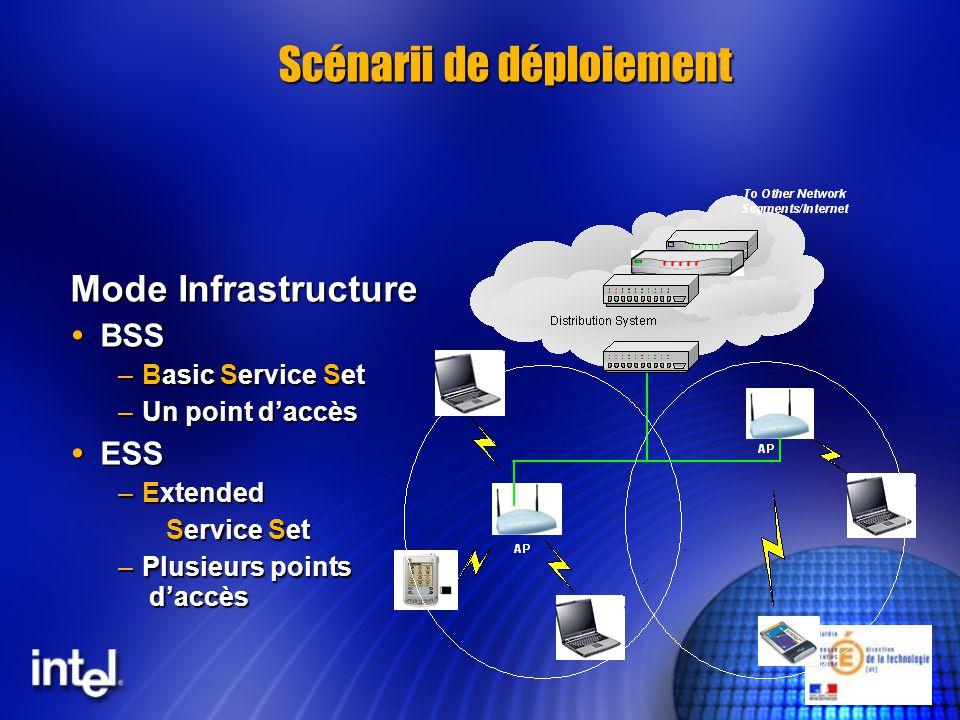 Scénarii de déploiement Mode Infrastructure BSS BSS –Basic Service Set –Un point daccès ESS ESS –Extended Service Set –Plusieurs points daccès