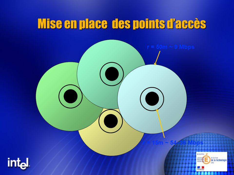 r = 15m ~ 54–36 Mbps r = 50m ~ 9 Mbps Mise en place des points daccès