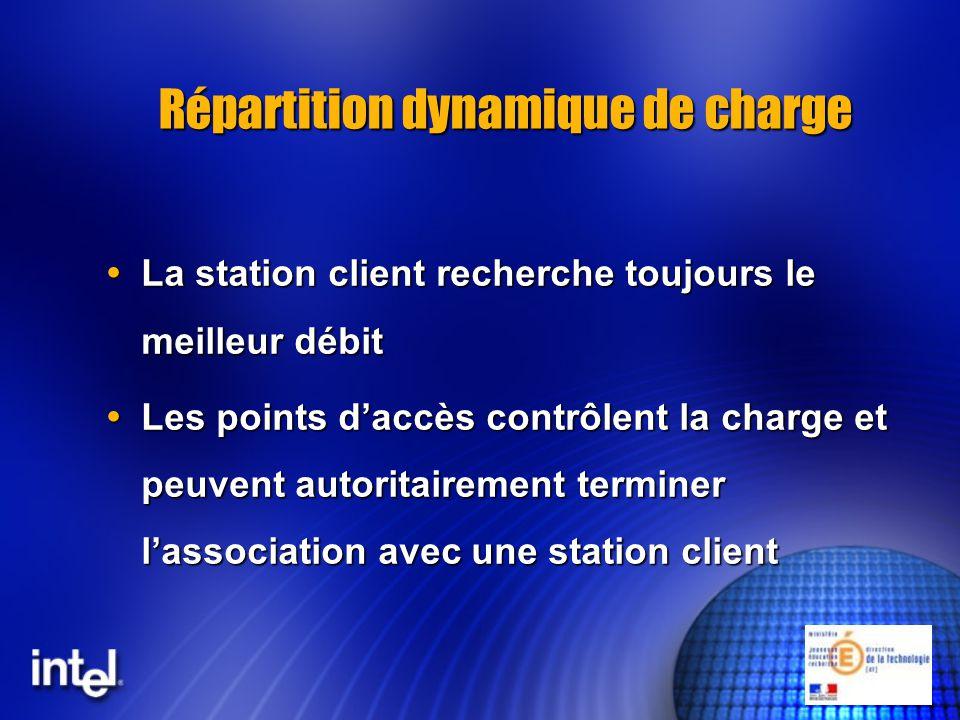 Répartition dynamique de charge La station client recherche toujours le meilleur débit La station client recherche toujours le meilleur débit Les poin