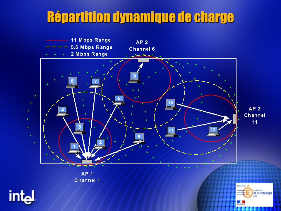 Répartition dynamique de charge