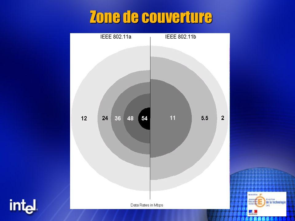 Comparaison des débits en fonction des fréquences 0 10 20 3002030507080802.11a 802.11b Distance (m) Débit (Mbps) Source: Atheros Corporation ~4.5x ~2.5x