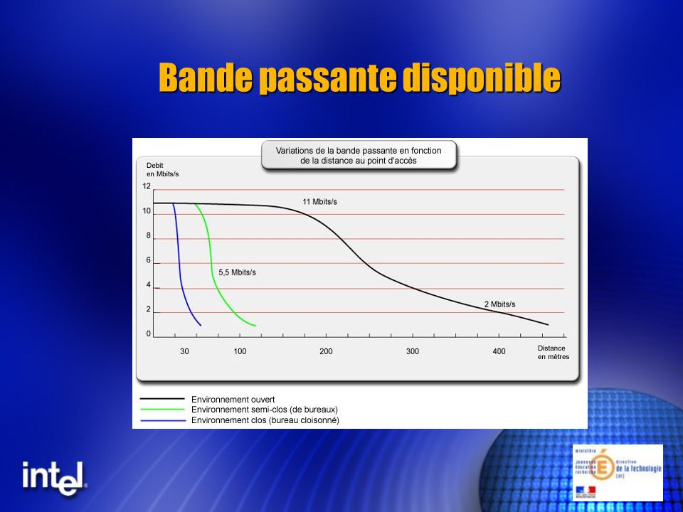 Bande passante disponible