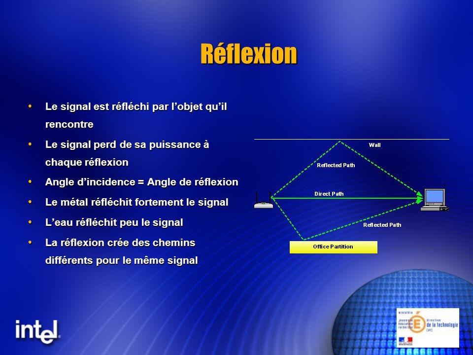 Réflexion Le signal est réfléchi par lobjet quil rencontre Le signal est réfléchi par lobjet quil rencontre Le signal perd de sa puissance à chaque ré