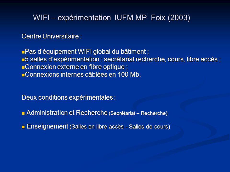 WIFI – expérimentation IUFM MP Foix (2003) Centre Universitaire : Pas déquipement WIFI global du bâtiment ; Pas déquipement WIFI global du bâtiment ; 5 salles dexpérimentation : secrétariat recherche, cours, libre accès ; 5 salles dexpérimentation : secrétariat recherche, cours, libre accès ; Connexion externe en fibre optique ; Connexion externe en fibre optique ; Connexions internes câblées en 100 Mb.