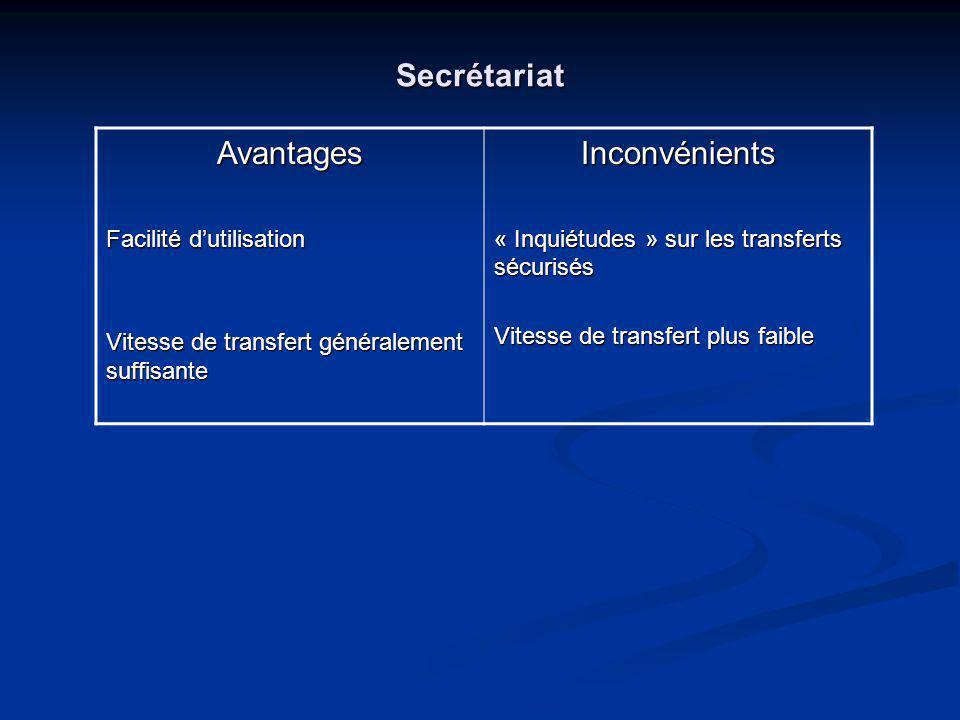 Secrétariat Avantages Facilité dutilisation Vitesse de transfert généralement suffisante Inconvénients « Inquiétudes » sur les transferts sécurisés Vitesse de transfert plus faible