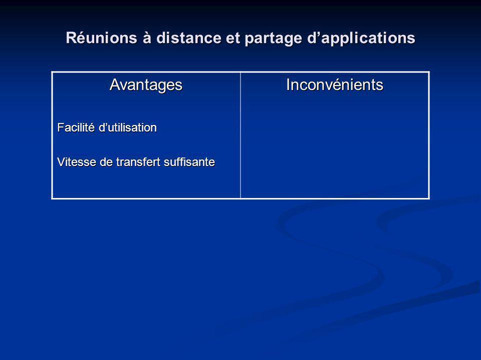 Réunions à distance et partage dapplications Avantages Facilité dutilisation Vitesse de transfert suffisante Inconvénients