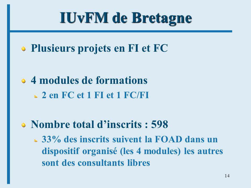 14 IUvFM de Bretagne Plusieurs projets en FI et FC 4 modules de formations 2 en FC et 1 FI et 1 FC/FI Nombre total dinscrits : 598 33% des inscrits suivent la FOAD dans un dispositif organisé (les 4 modules) les autres sont des consultants libres