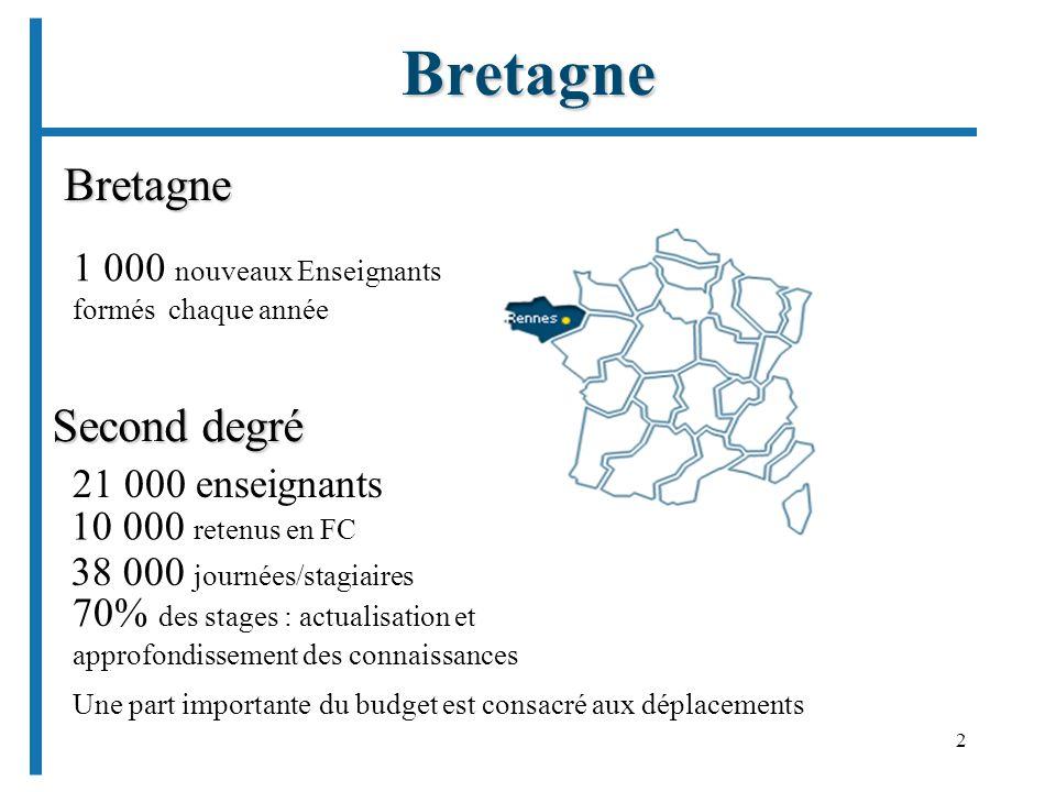 2 Bretagne 21 000 enseignants Second degré 1 000 nouveaux Enseignants formés chaque année 38 000 journées/stagiaires 10 000 retenus en FC 70% des stag