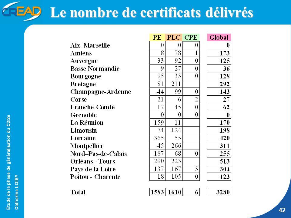 Étude de la phase de généralisation du C2i2e Catherine LOISY 42 Le nombre de certificats délivrés