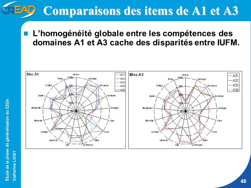 Étude de la phase de généralisation du C2i2e Catherine LOISY 46 Comparaisons des items de A1 et A3 Lhomogénéité globale entre les compétences des domaines A1 et A3 cache des disparités entre IUFM.