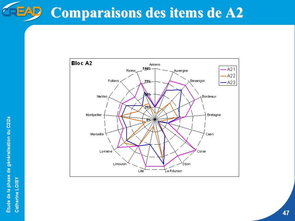 Étude de la phase de généralisation du C2i2e Catherine LOISY 47 Comparaisons des items de A2
