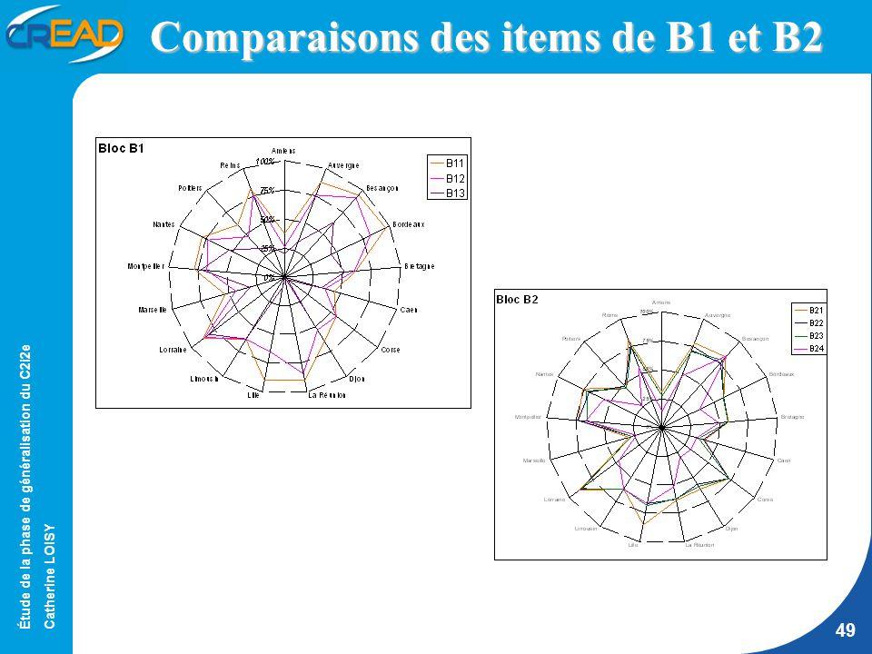Étude de la phase de généralisation du C2i2e Catherine LOISY 49 Comparaisons des items de B1 et B2