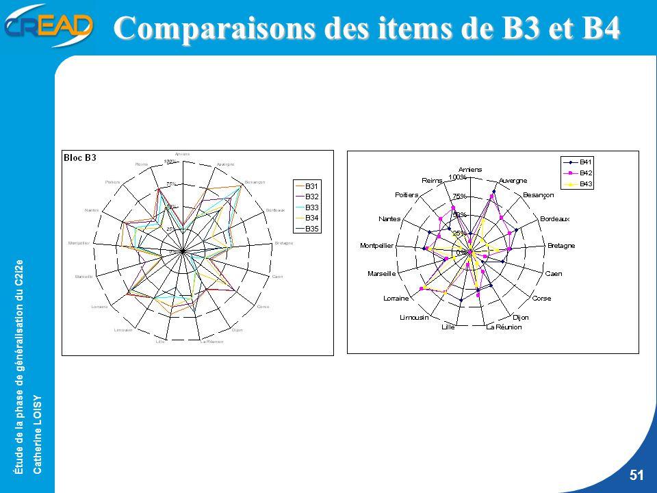 Étude de la phase de généralisation du C2i2e Catherine LOISY 51 Comparaisons des items de B3 et B4