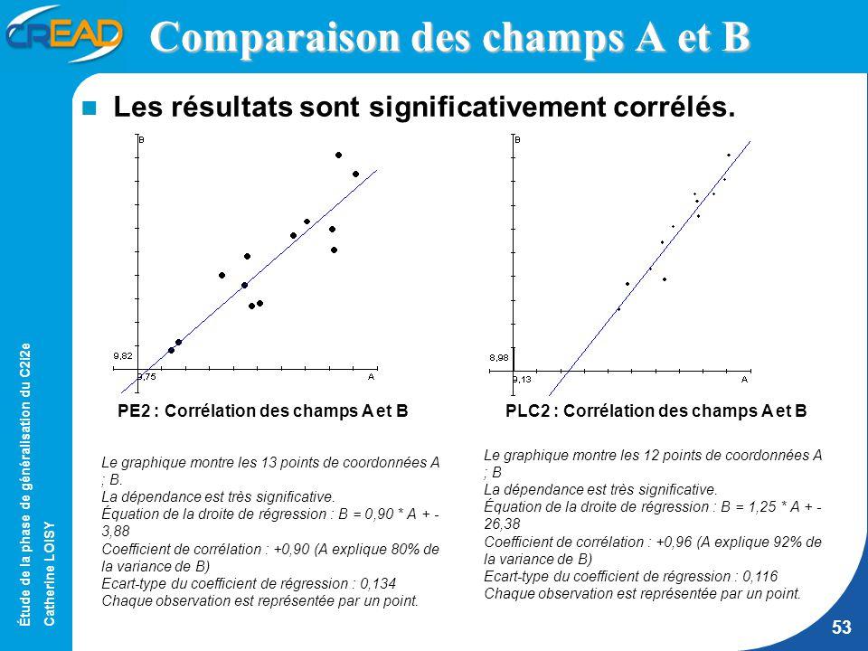 Étude de la phase de généralisation du C2i2e Catherine LOISY 53 Comparaison des champs A et B Les résultats sont significativement corrélés.