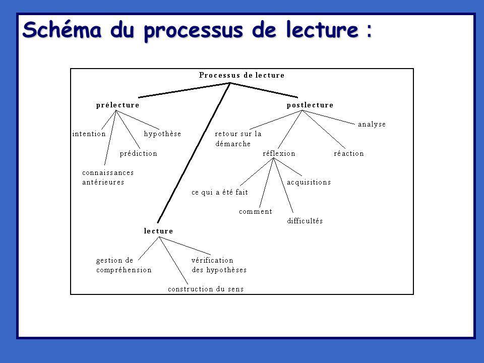 Schéma du processus de lecture :