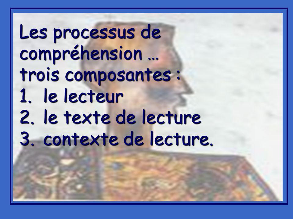 Les processus de compréhension … trois composantes : 1.le lecteur 2.le texte de lecture 3.contexte de lecture.