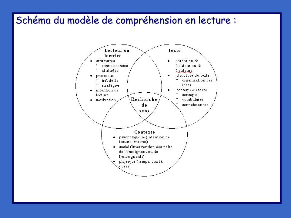 Schéma du modèle de compréhension en lecture :