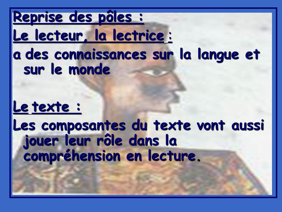 Reprise des pôles : Le lecteur, la lectrice : a des connaissances sur la langue et sur le monde Le texte : Les composantes du texte vont aussi jouer leur rôle dans la compréhension en lecture.