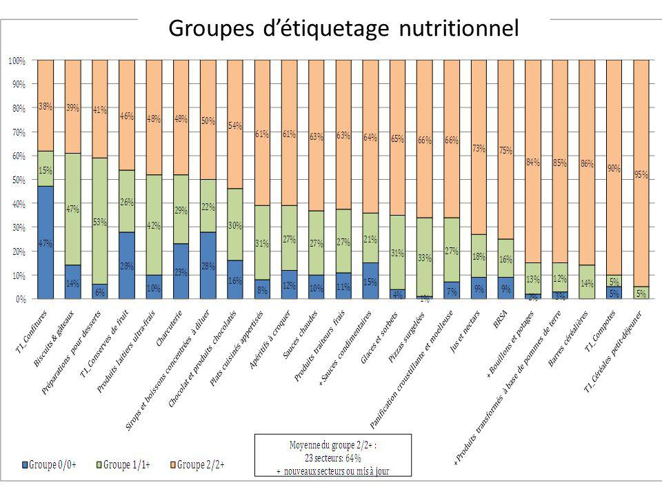 Groupes détiquetage nutritionnel