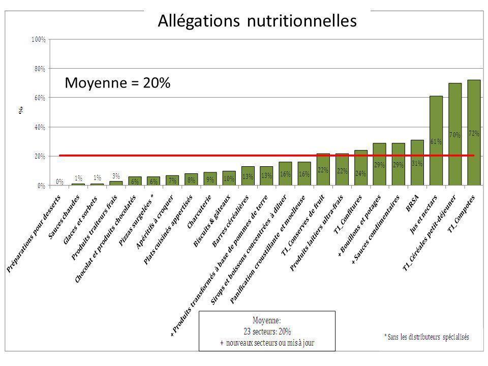 Allégations nutritionnelles Moyenne = 20%