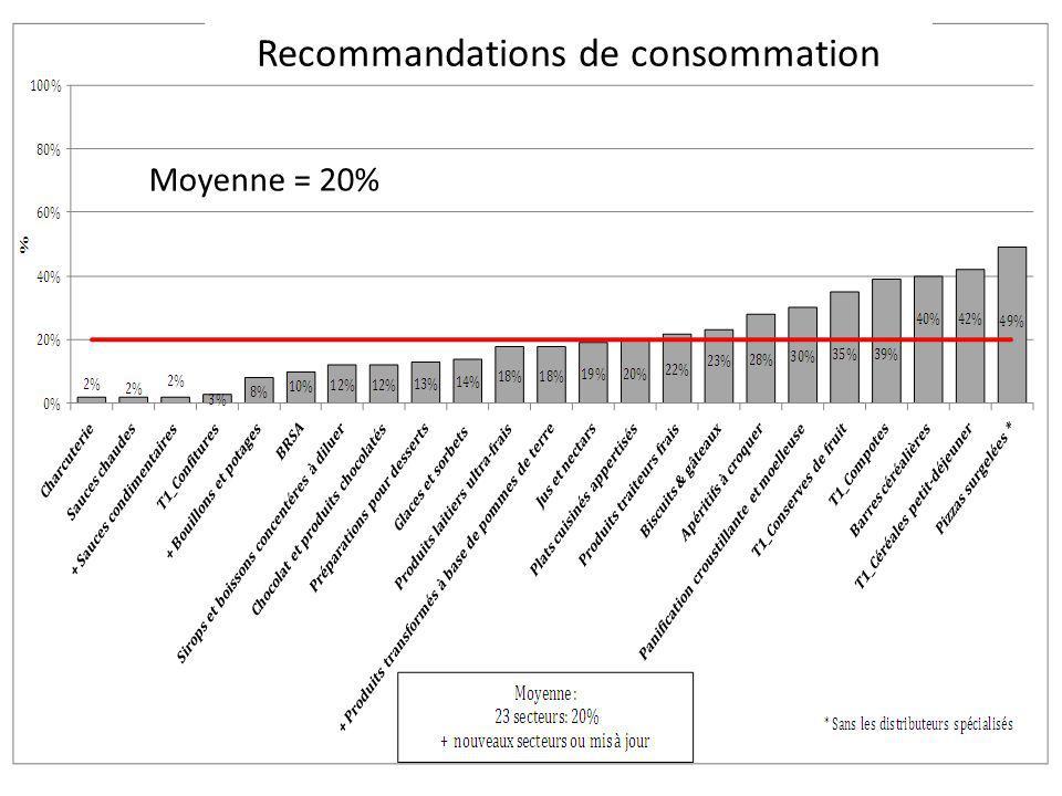 Moyenne = 20% Recommandations de consommation