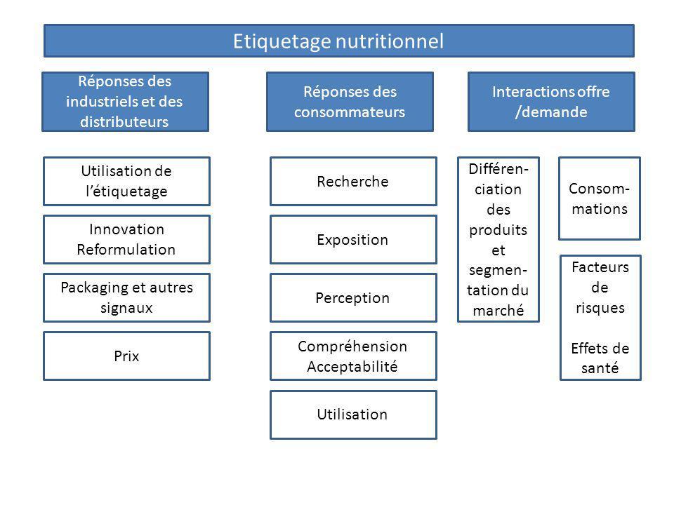 Etiquetage nutritionnel Réponses des industriels et des distributeurs Interactions offre /demande Réponses des consommateurs Utilisation de létiquetag
