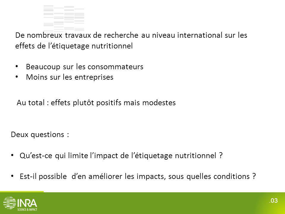 .03 De nombreux travaux de recherche au niveau international sur les effets de létiquetage nutritionnel Beaucoup sur les consommateurs Moins sur les e