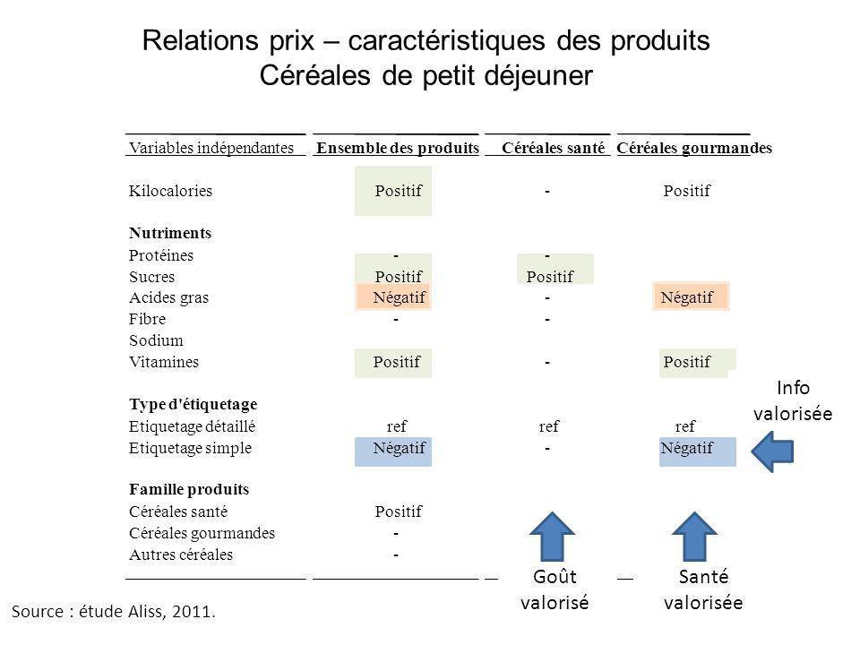 Relations prix – caractéristiques des produits Céréales de petit déjeuner Source : étude Aliss, 2011. Variables indépendantesEnsemble des produitsCéré