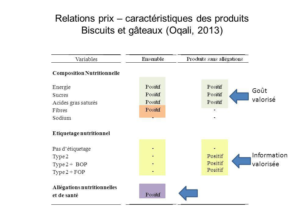 Relations prix – caractéristiques des produits Biscuits et gâteaux (Oqali, 2013) Positif Variables Composition Nutritionnelle Energie Sucres Acides gr