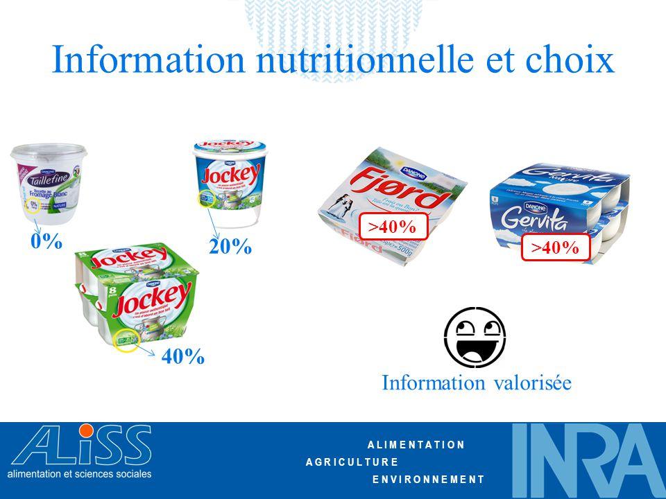 A L I M E N T A T I O N A G R I C U L T U R E E N V I R O N N E M E N T Information nutritionnelle et choix >40% 0% 20% 40% Information valorisée
