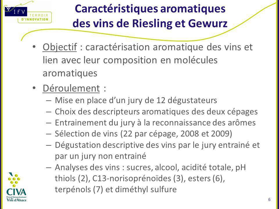 Caractéristiques aromatiques des vins de Riesling et Gewurz Objectif : caractérisation aromatique des vins et lien avec leur composition en molécules aromatiques Déroulement : – Mise en place dun jury de 12 dégustateurs – Choix des descripteurs aromatiques des deux cépages – Entrainement du jury à la reconnaissance des arômes – Sélection de vins (22 par cépage, 2008 et 2009) – Dégustation descriptive des vins par le jury entrainé et par un jury non entrainé – Analyses des vins : sucres, alcool, acidité totale, pH thiols (2), C13-norisoprénoïdes (3), esters (6), terpénols (7) et diméthyl sulfure 6