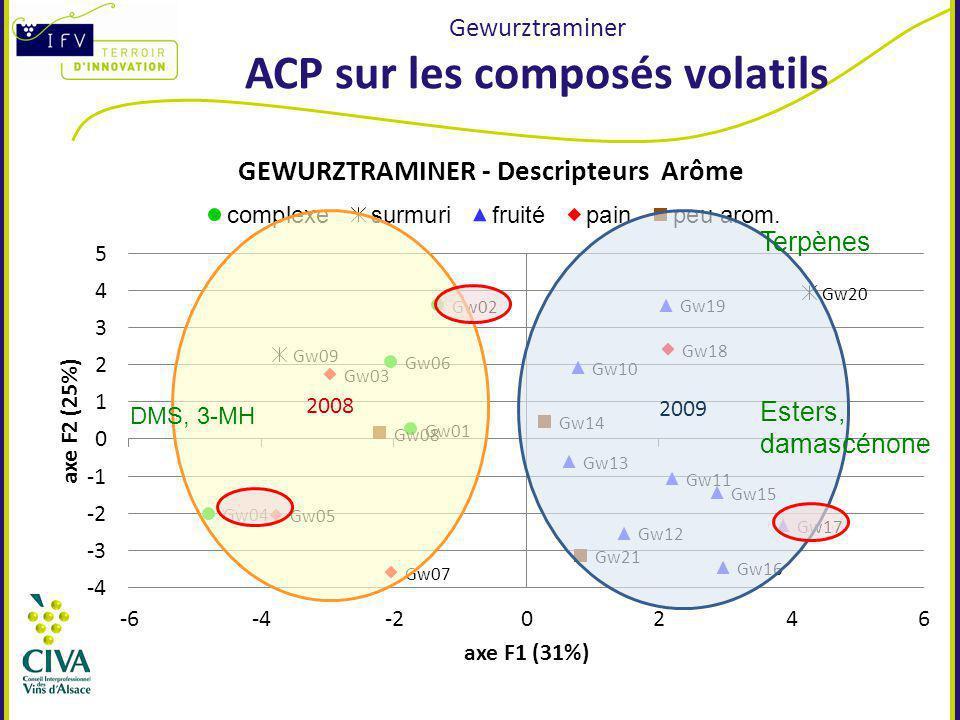 Gewurztraminer ACP sur les composés volatils 2009 2008 Terpènes Esters, damascénone DMS, 3-MH