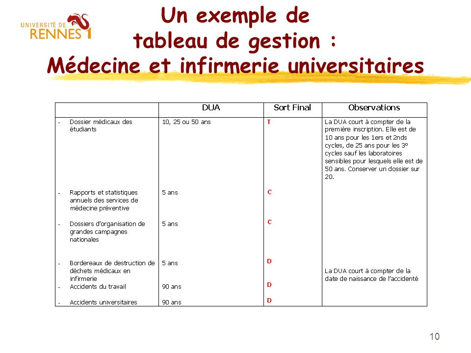 10 Un exemple de tableau de gestion : Médecine et infirmerie universitaires