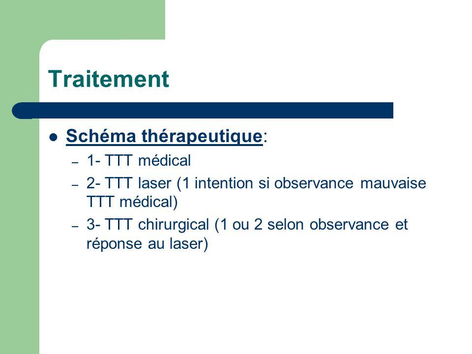 Traitement Schéma thérapeutique: – 1- TTT médical – 2- TTT laser (1 intention si observance mauvaise TTT médical) – 3- TTT chirurgical (1 ou 2 selon o