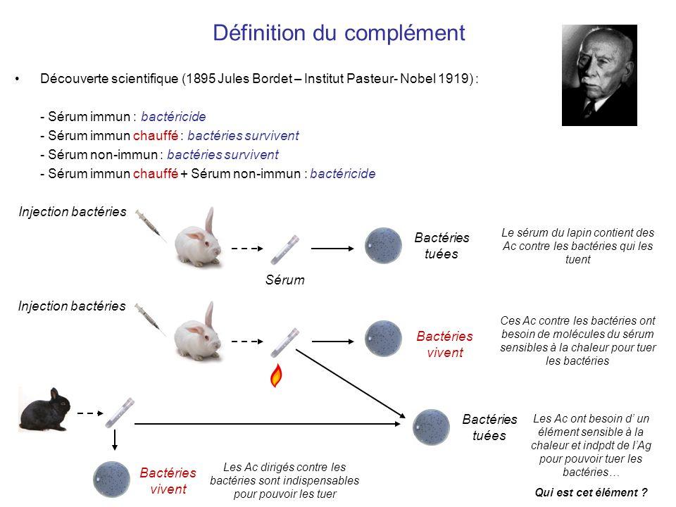 Complément = élément thermolabile du sérum, non spécifique de lantigène, capable de « complémenter » les Ac pour éliminer bactéries Branche de limmunité innée Complément = ensemble de plus de 30 protéines : - plasmatiques (5% des protéines sériques) - de surface cellulaire Définition du complément Complément = ensemble de protéines