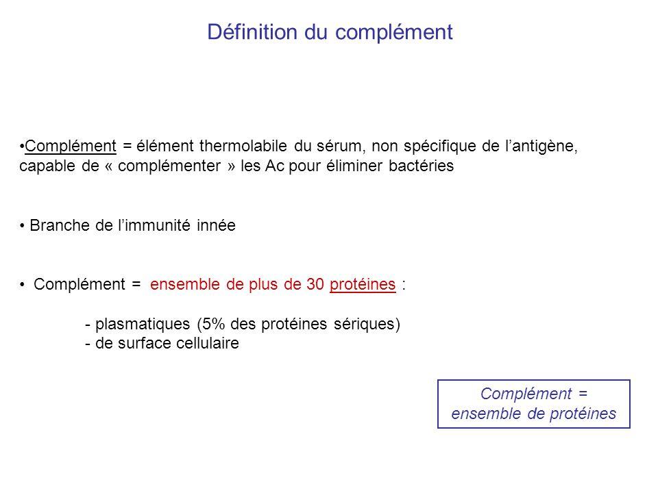 Protéines du complément produites par : –Foie (très majoritairement à létat basal) –Macrophages (production utile dans les OLS) –Épithéliums muqueux et fibroblastes (faible) Inactif dans le sérum, clivages en cascade des zymogènes confèrent activités enzymatiques Deux types dactivateurs du complément : –complexes immuns = complexes Ag / Ac (Ac-dépendant) –sucres associés aux pathogènes (Ac-indépendant) Trois voies : –classique (via Ac) –des lectines (sans Ac) –alterne (sans Ac) Finalité : assurer la mort du pathogène : –DIRECTEMENT : rupture membranaire et choc osmotique –INDIRECTEMENT : en lopsonisant = facilitant sa reconnaissance par le SI (Gram + à paroi) Définition du complément