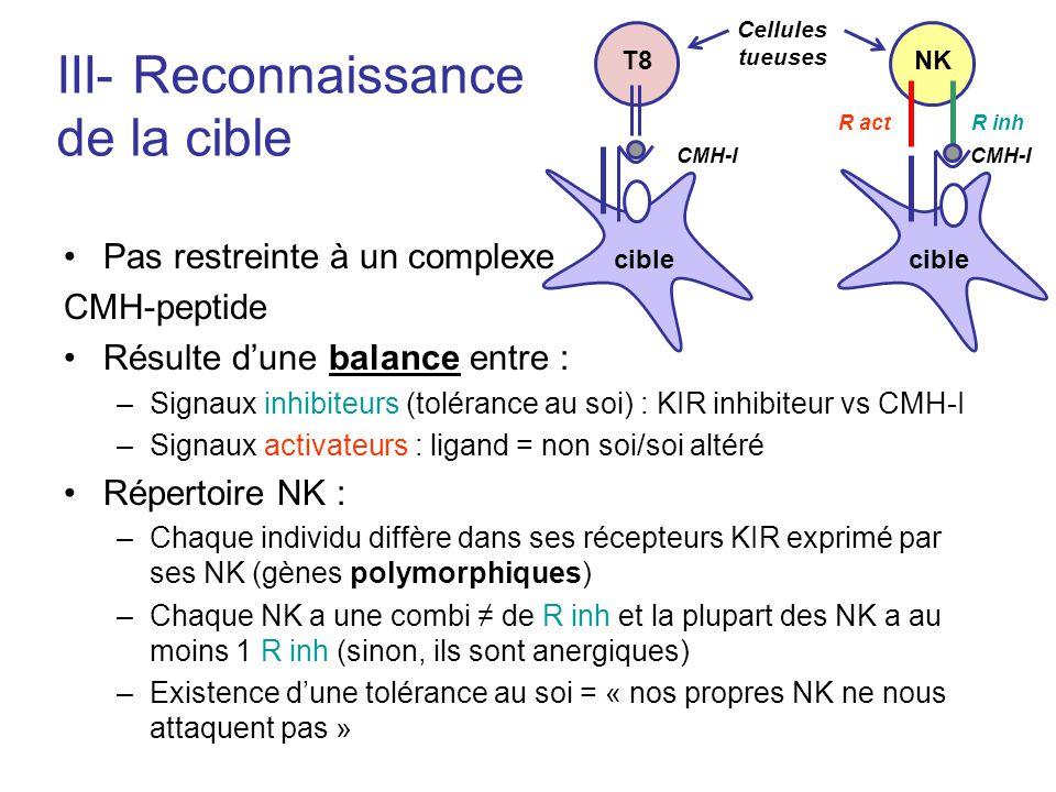 III- Reconnaissance de la cible Pas restreinte à un complexe CMH-peptide Résulte dune balance entre : –Signaux inhibiteurs (tolérance au soi) : KIR in