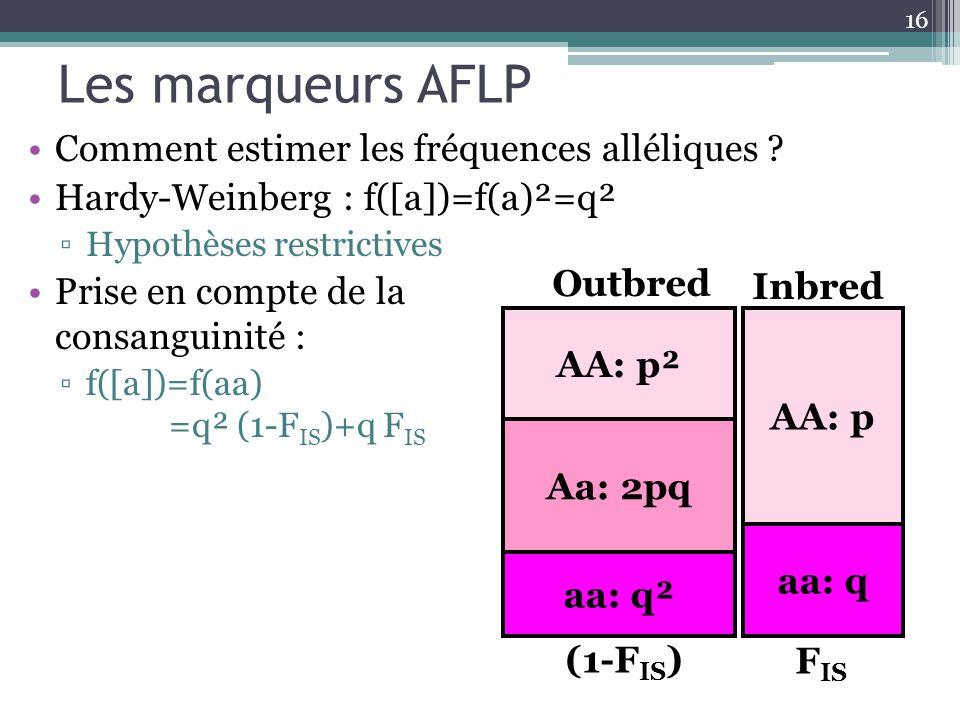 Les marqueurs AFLP Comment estimer les fréquences alléliques ? Hardy-Weinberg : f([a])=f(a)²=q² Hypothèses restrictives Prise en compte de la consangu