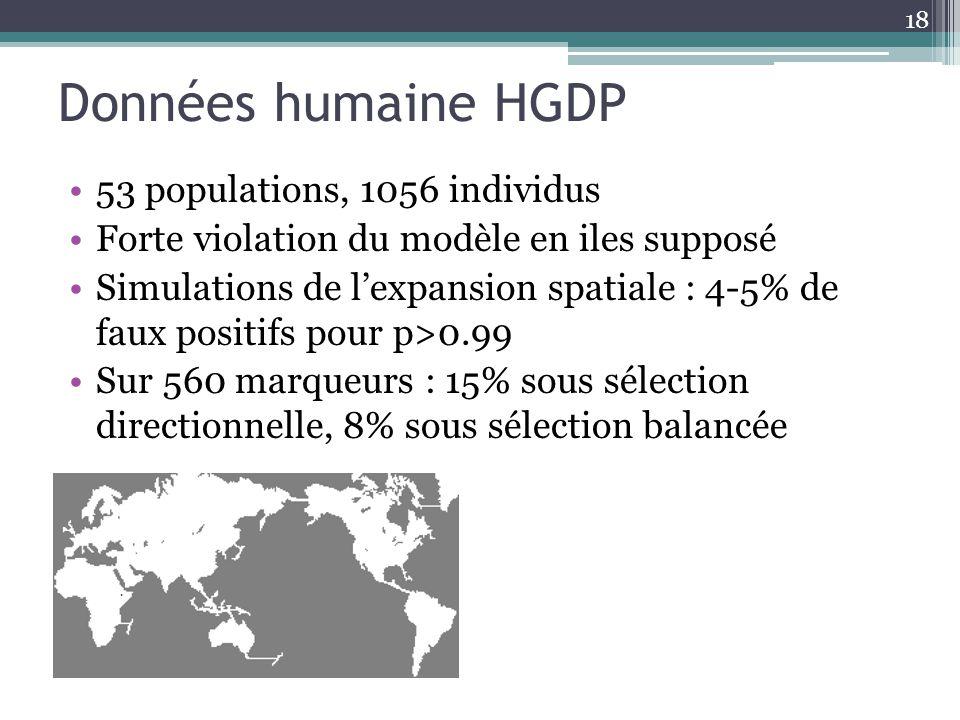 Données humaine HGDP 53 populations, 1056 individus Forte violation du modèle en iles supposé Simulations de lexpansion spatiale : 4-5% de faux positi