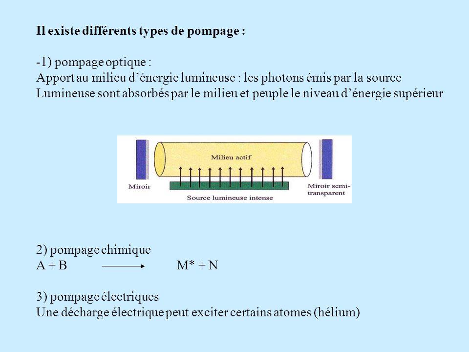 Il existe différents types de pompage : -1) pompage optique : Apport au milieu dénergie lumineuse : les photons émis par la source Lumineuse sont abso