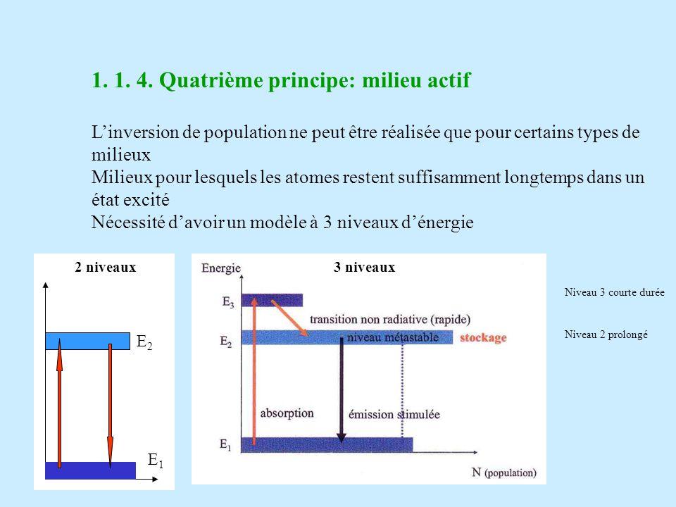 1. 1. 4. Quatrième principe: milieu actif Linversion de population ne peut être réalisée que pour certains types de milieux Milieux pour lesquels les
