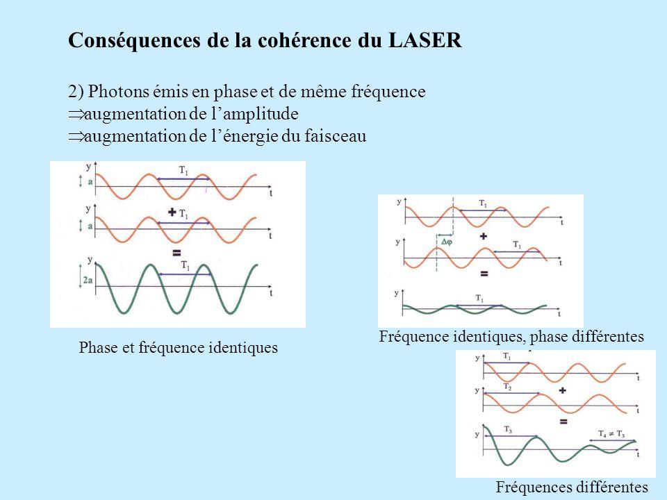 Conséquences de la cohérence du LASER 2) Photons émis en phase et de même fréquence augmentation de lamplitude augmentation de lénergie du faisceau Ph