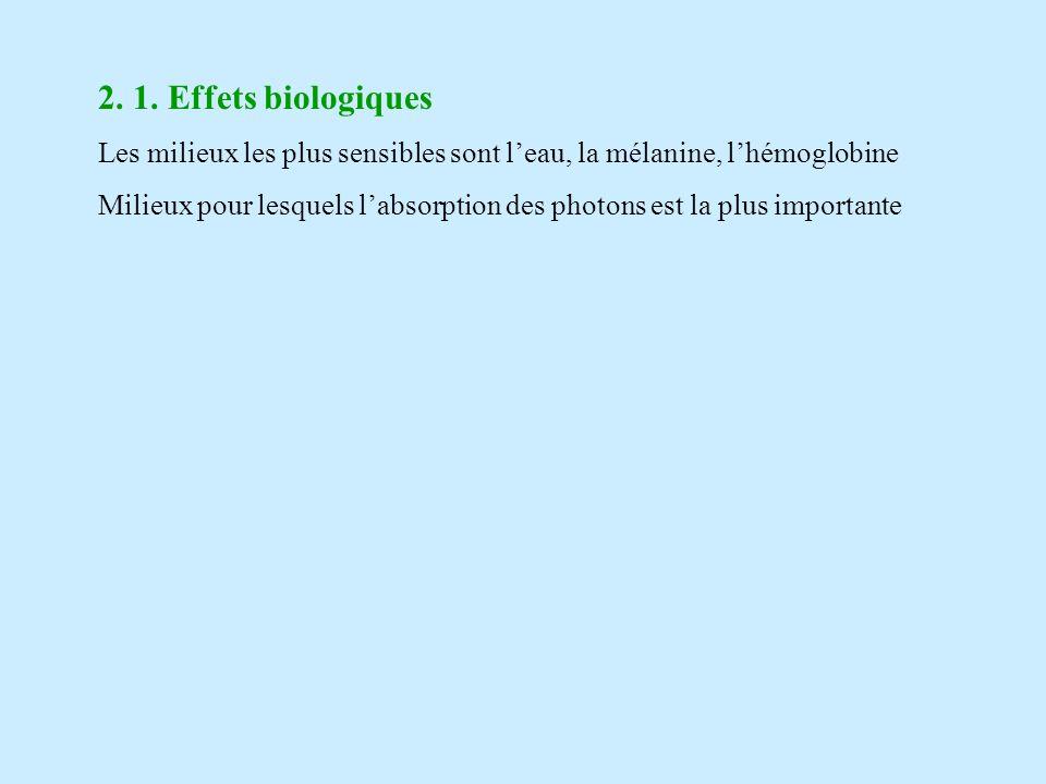 2. 1. Effets biologiques Les milieux les plus sensibles sont leau, la mélanine, lhémoglobine Milieux pour lesquels labsorption des photons est la plus